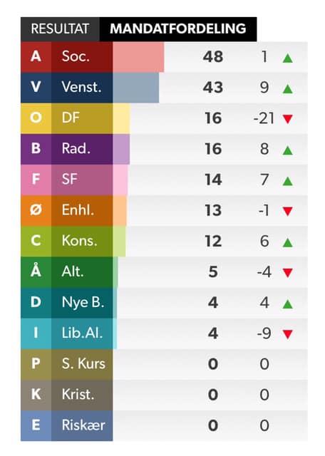 Partitë e ekstremit të djathtë,pësojnë humbje të thellë në Danimarkë